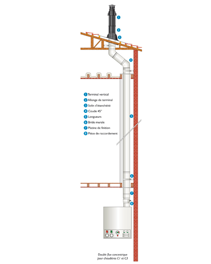 Conduit concentrique alu individuel double flux fc cosmac - Reglementation conduit de cheminee ...